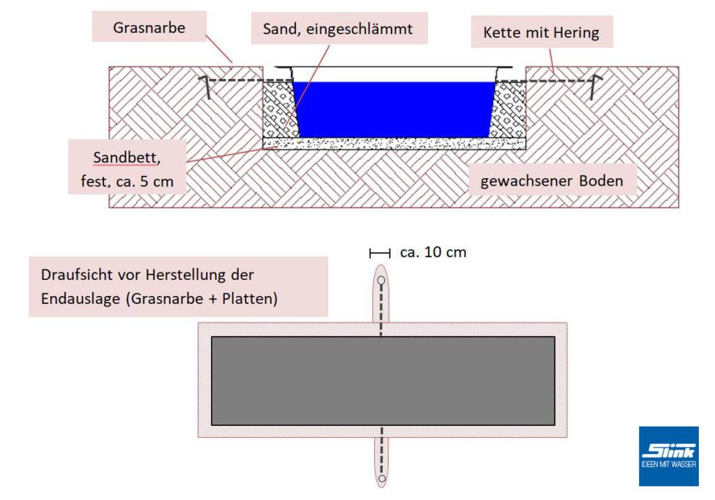 Teichbecken einbauen, Wasserbecken Aufbau, GFK-Becken einlassen, architektonische Wasserbecken aufbauen, formale Gartenbecken einbaue